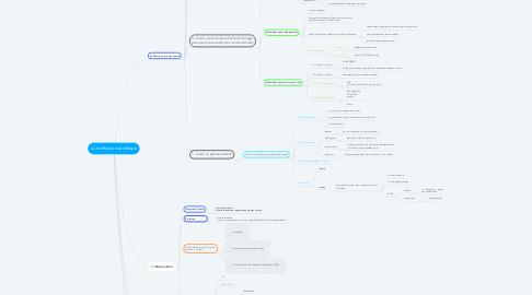 Mind Map: La méthode scientifique