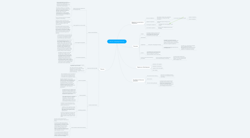Mind Map: Second  Language Learning