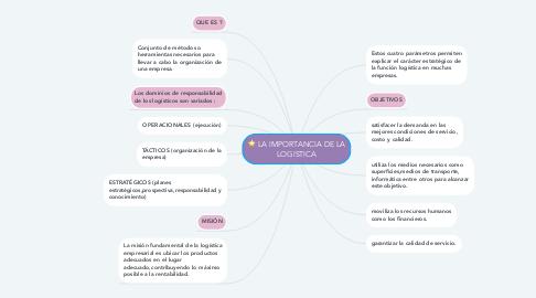 Mind Map: LA IMPORTANCIA DE LA LOGISTICA