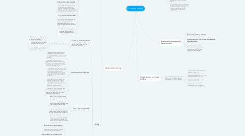 Mind Map: La norma Jurídica