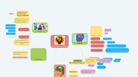 Mind Map: Pensamiento y Aprendizaje
