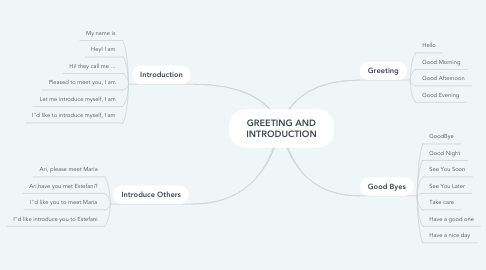 Mind Map: GREETING AND INTRODUCTION