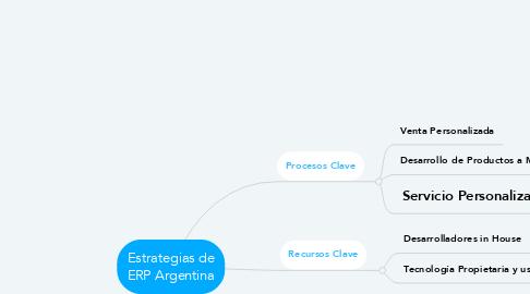 Mind Map: Estrategias de ERP Argentina