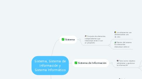 Mind Map: Sistema, Sistema de Información y Sistema Informático