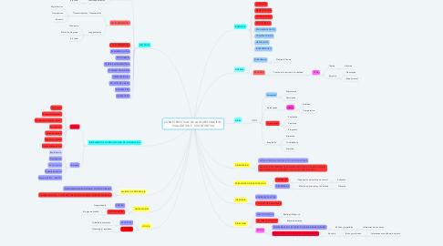 Mind Map: CARACTERISTICAS DE LA INVESTIGACION CUALITATIVAY CUANTITATIVA