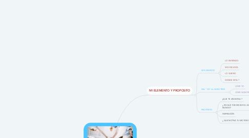 Mind Map: CREANDO UN EQUIPO