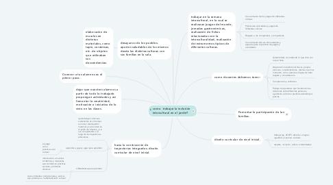 Mind Map: ¿ como  trabajar la inclusión intercultural en el jardín?
