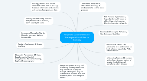 Mind Map: Peripheral Vascular Disease: Inadequate Blood flow to the body