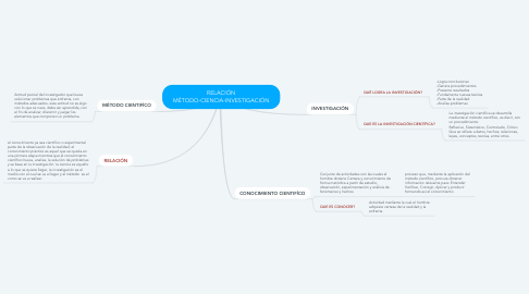 Mind Map: RELACIÓN MÉTODO-CIENCIA-INVESTIGACIÓN