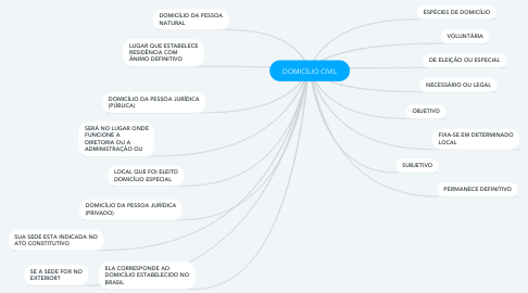 Mind Map: DOMICÍLIO CIVIL