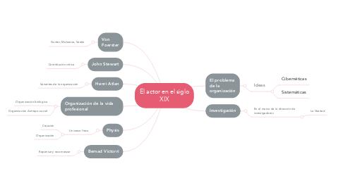 Mind Map: La naturaleza de la naturaleza