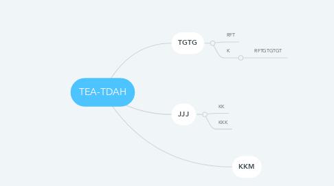 Mind Map: TEA-TDAH