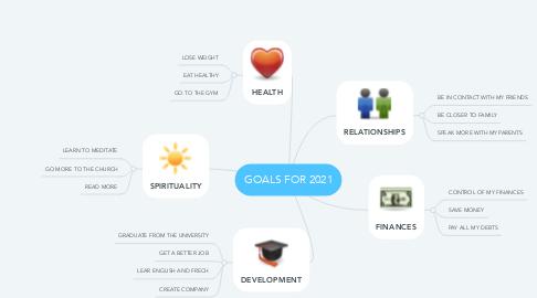 Mind Map: GOALS FOR 2021