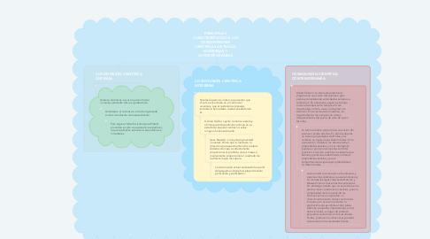 Mind Map: PRINCIPALES CARACTERÍSTICAS DE LAS COSMOVISIONES CIENTÍFICAS ANTIGUAS, MODERNAS Y CONTEMPORÁNEAS
