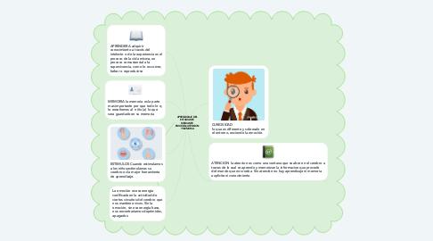 Mind Map: APRENDIZAJE DEL ESTUDIANTE MEDIANTE EMOCION,ATENCION Y MEMORIA