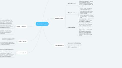 Mind Map: Sistema Univesal