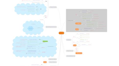 Mind Map: Modals