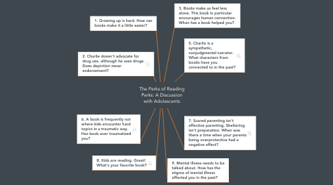 Mind Map: The Perks of Reading Perks: A Discussion with Adolescents