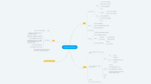 Mind Map: Oracle Cloud Sizing