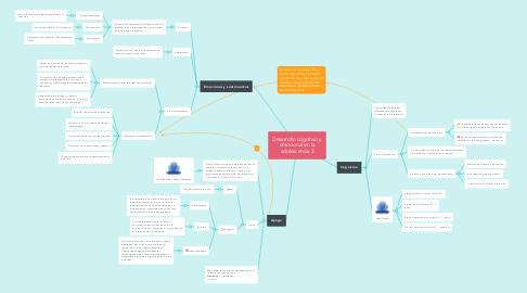 Mind Map: Desarrollo cognitivo y emocional en la adolescencia 3