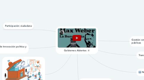 Mind Map: Gobiernos Abiertos