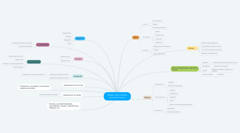 Mind Map: Modelo estructuralista recursos humanos