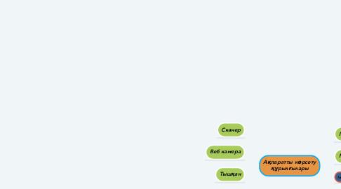 Mind Map: Ақпаратты көрсету құрылғылары