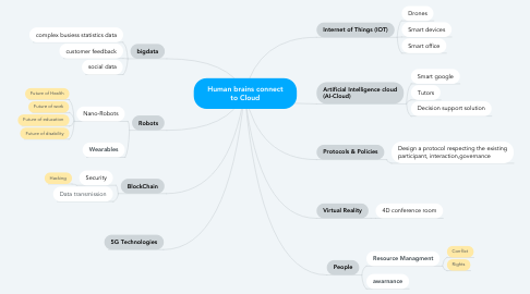 Mind Map: Human brains connect to Cloud