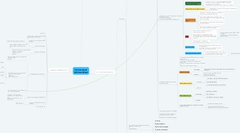 Mind Map: Сегментация ЦА_Хелен_Блум