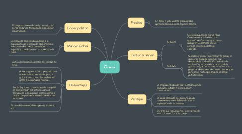 Mind Map: Grana