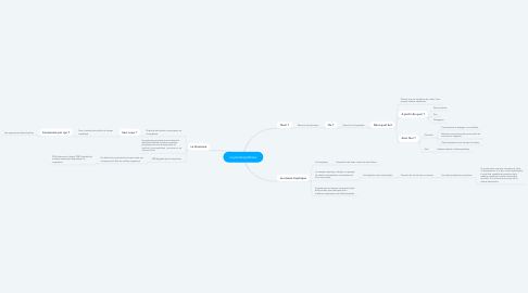 Mind Map: La photosynthèse
