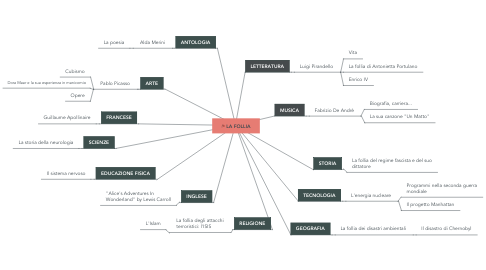 Mind Map: LA FOLLIA