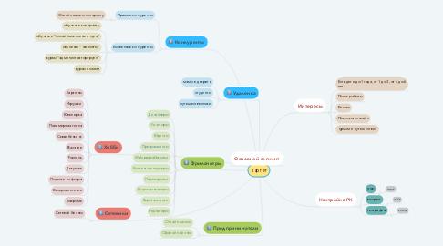 Mind Map: Таргет