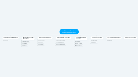 Mind Map: Differenzielle und Persönlichkeitspsychologie