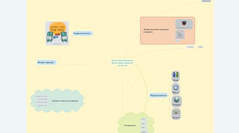 Mind Map: Анализ формирование финансовых ресурсов проектов
