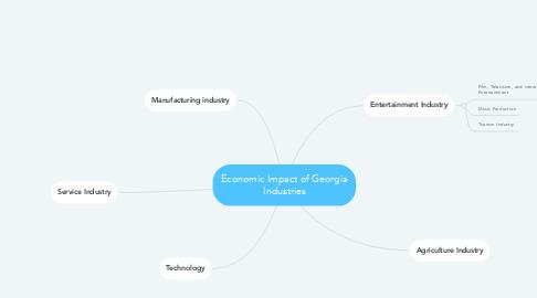 Mind Map: Economic Impact of Georgia Industries