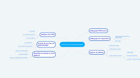 Mind Map: pratiques pédagogiques