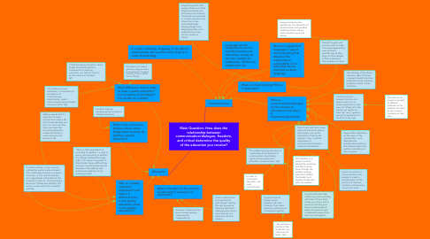 Mind Map: Main Question: How does the relationship between communication/dialogue, freedom, and critical determine the quality of the education you receive?