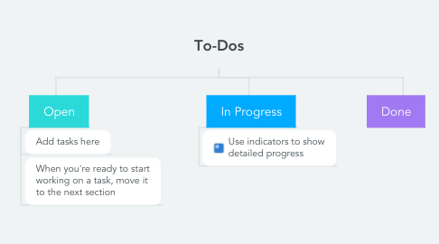 Mind Map: To-Dos