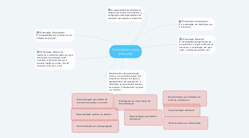 Mind Map: A orientação e suas alterações