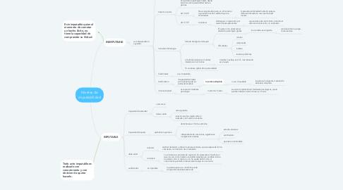 Mind Map: Niveles de imputabilidad