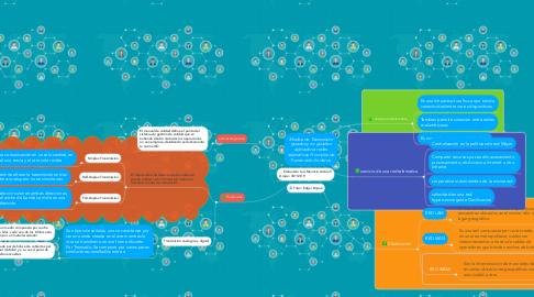 Mind Map: Medios de Transmisión guiados y no guiados aplicados a redes telemáticas Principios de Transmisión de datos.