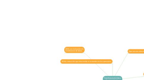 Mind Map: Transferencia de datos, direccionamiento y aritmética.