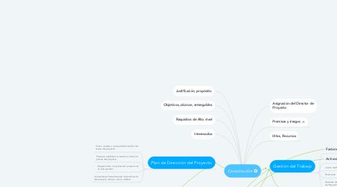 Mind Map: Constitución