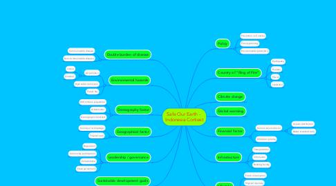 Mind Map: 0