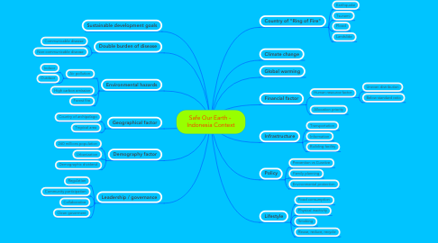 Mind Map: Safe Our Earth -  Indonesia Context