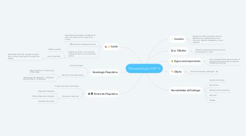 Mind Map: Psicopatologia (CAP 1)