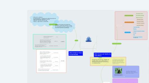 Mind Map: Ambientes virtuales y sistemas de gestión de aprendizaje.