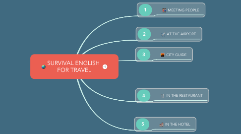 Mind Map: SURVIVAL ENGLISH  FOR TRAVEL