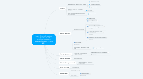 Mind Map: Research on agile business analysis trends and techniques for meetup organized by Gruba.it in may 2019